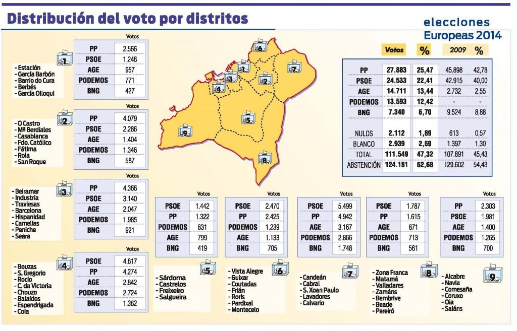 Europeas_2014_Vigo_distritos