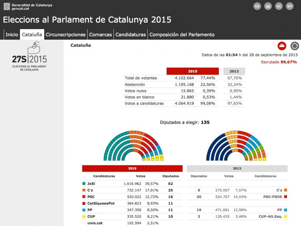 catalas_2015