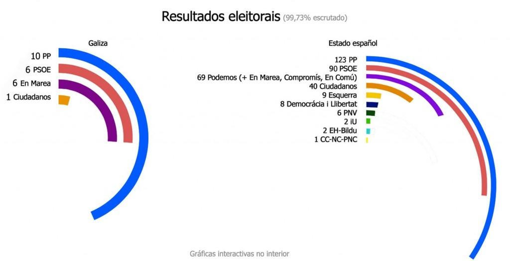 resultados_xerais_2015