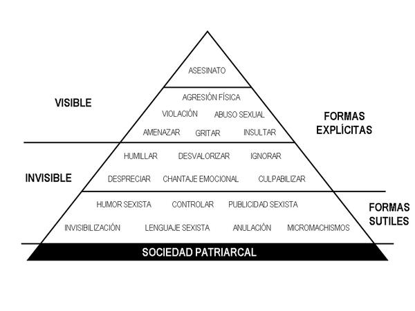 piramide_machista