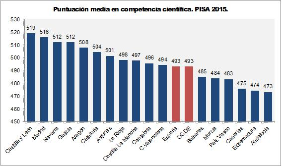 Ciencias_Pisa_2015